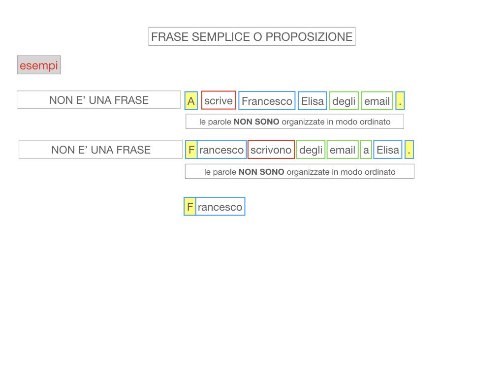 1. LA SINTASSI_FRASI SEMPLICI E FASI COMPLESSE_SIMULAZIONE.070