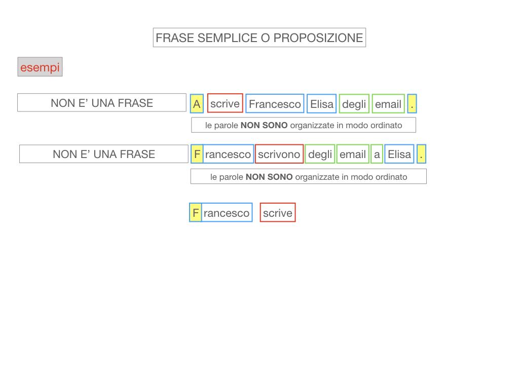 1. LA SINTASSI_FRASI SEMPLICI E FASI COMPLESSE_SIMULAZIONE.071