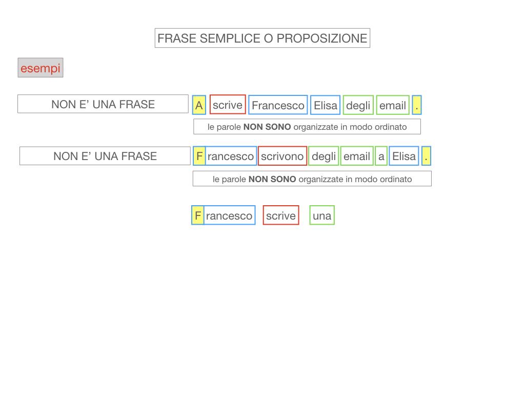 1. LA SINTASSI_FRASI SEMPLICI E FASI COMPLESSE_SIMULAZIONE.072