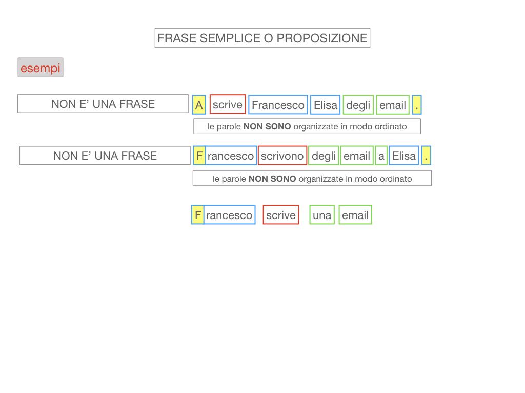 1. LA SINTASSI_FRASI SEMPLICI E FASI COMPLESSE_SIMULAZIONE.073