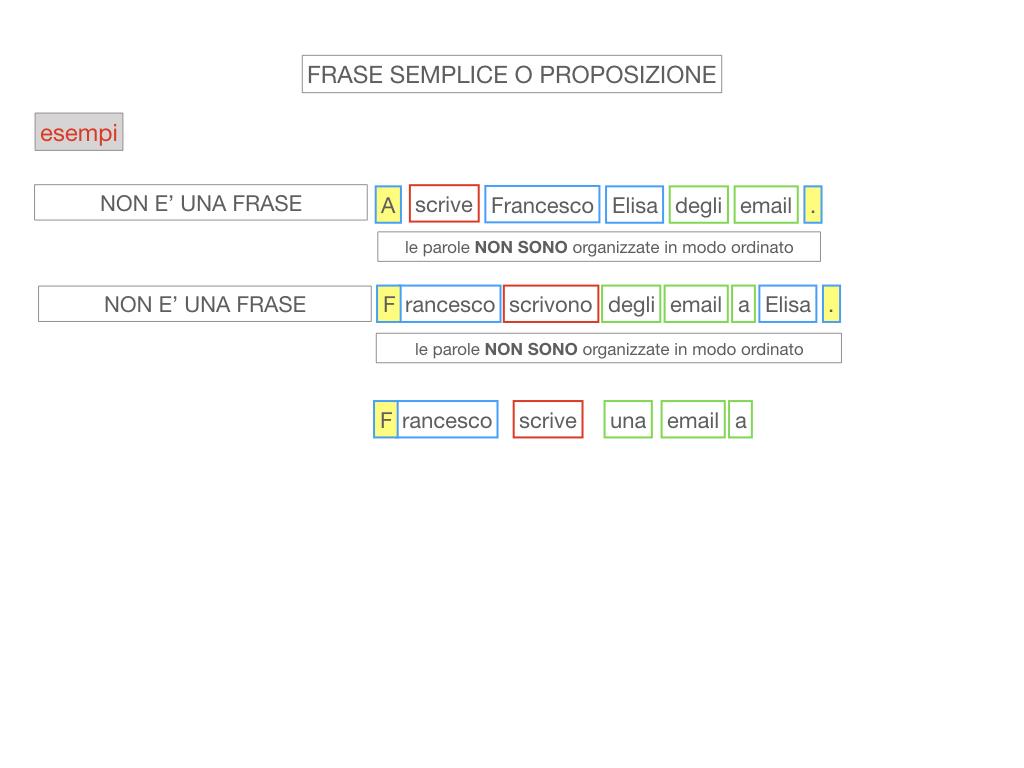 1. LA SINTASSI_FRASI SEMPLICI E FASI COMPLESSE_SIMULAZIONE.074