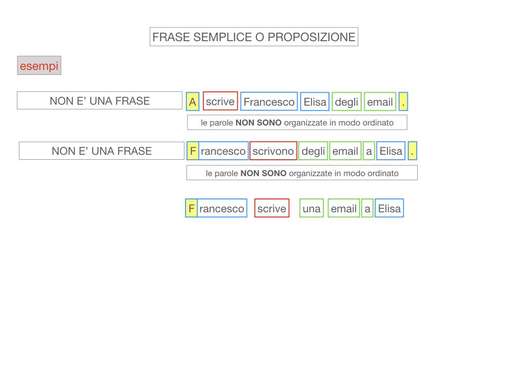1. LA SINTASSI_FRASI SEMPLICI E FASI COMPLESSE_SIMULAZIONE.075