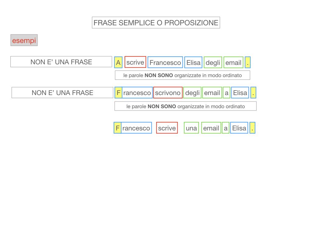 1. LA SINTASSI_FRASI SEMPLICI E FASI COMPLESSE_SIMULAZIONE.076