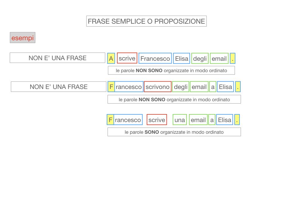 1. LA SINTASSI_FRASI SEMPLICI E FASI COMPLESSE_SIMULAZIONE.077