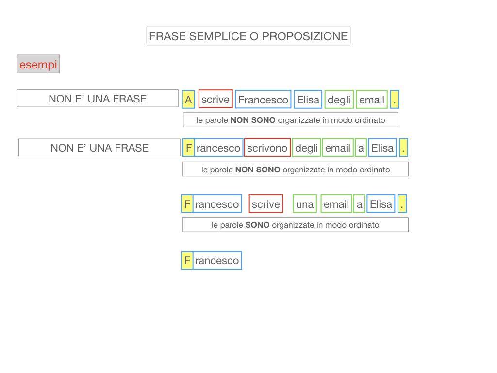 1. LA SINTASSI_FRASI SEMPLICI E FASI COMPLESSE_SIMULAZIONE.078