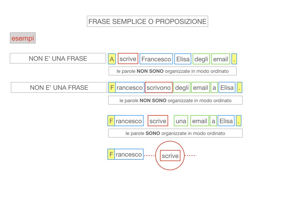 1. LA SINTASSI_FRASI SEMPLICI E FASI COMPLESSE_SIMULAZIONE.079