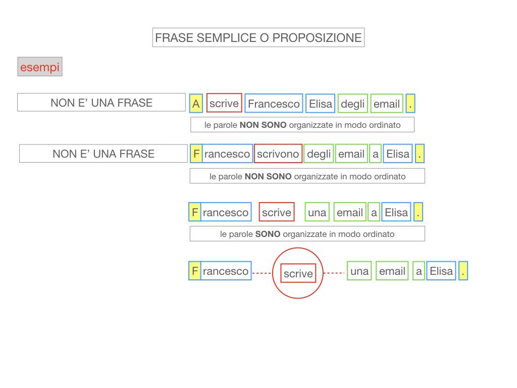 1. LA SINTASSI_FRASI SEMPLICI E FASI COMPLESSE_SIMULAZIONE.080
