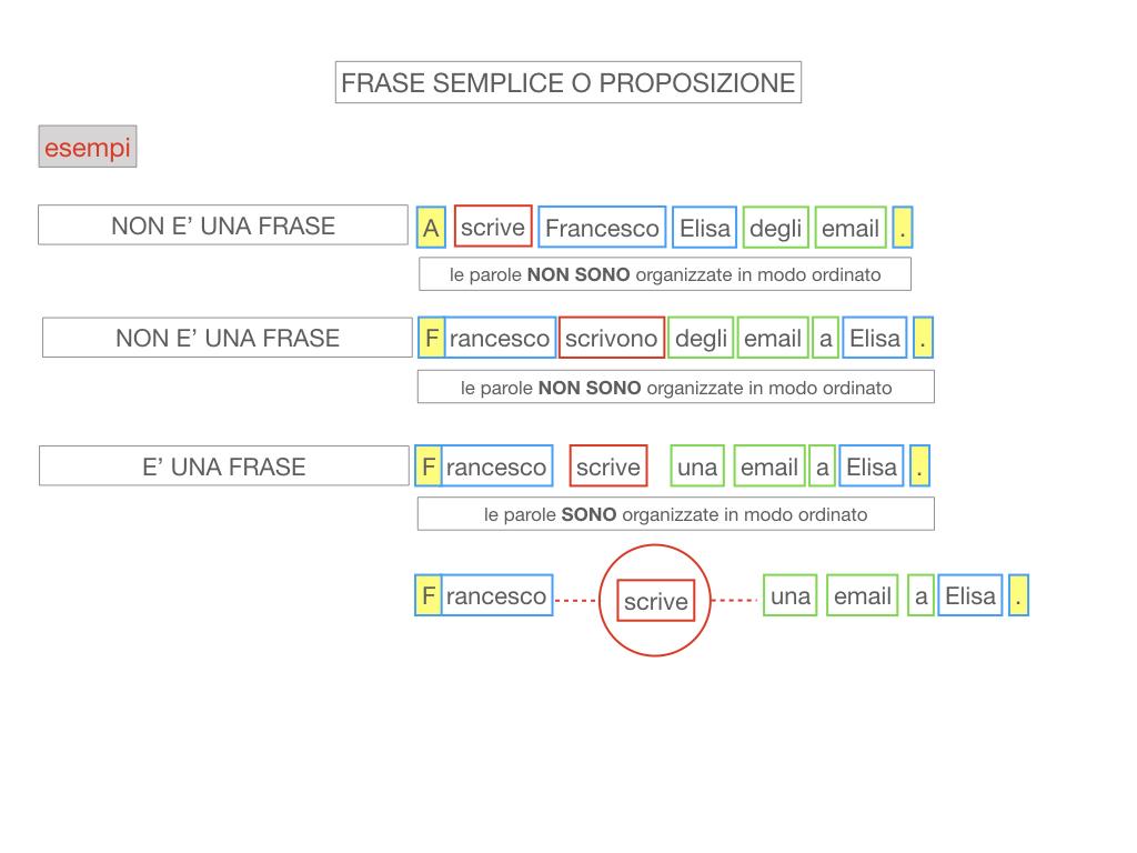 1. LA SINTASSI_FRASI SEMPLICI E FASI COMPLESSE_SIMULAZIONE.081