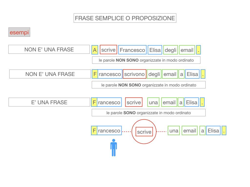 1. LA SINTASSI_FRASI SEMPLICI E FASI COMPLESSE_SIMULAZIONE.082