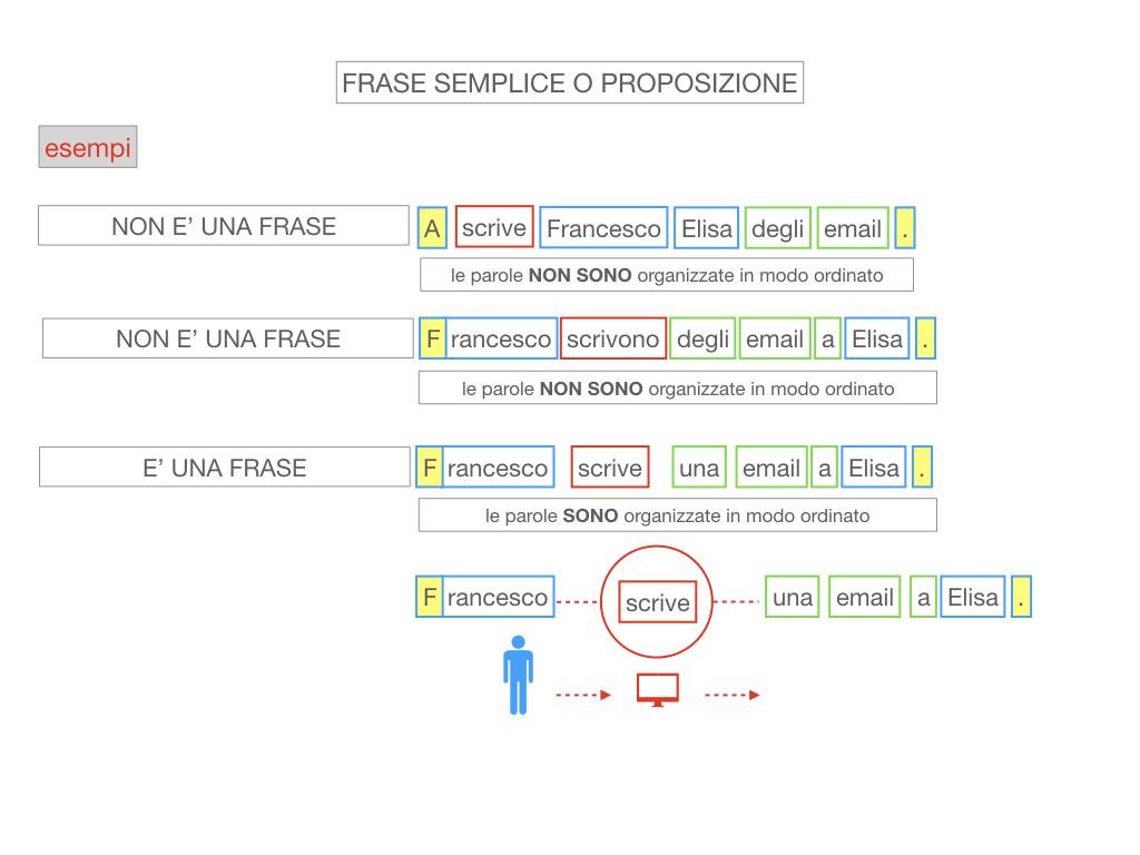 1. LA SINTASSI_FRASI SEMPLICI E FASI COMPLESSE_SIMULAZIONE.083