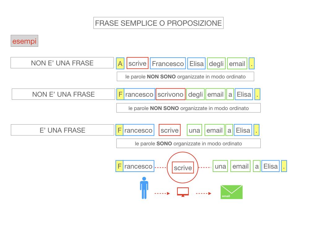 1. LA SINTASSI_FRASI SEMPLICI E FASI COMPLESSE_SIMULAZIONE.084