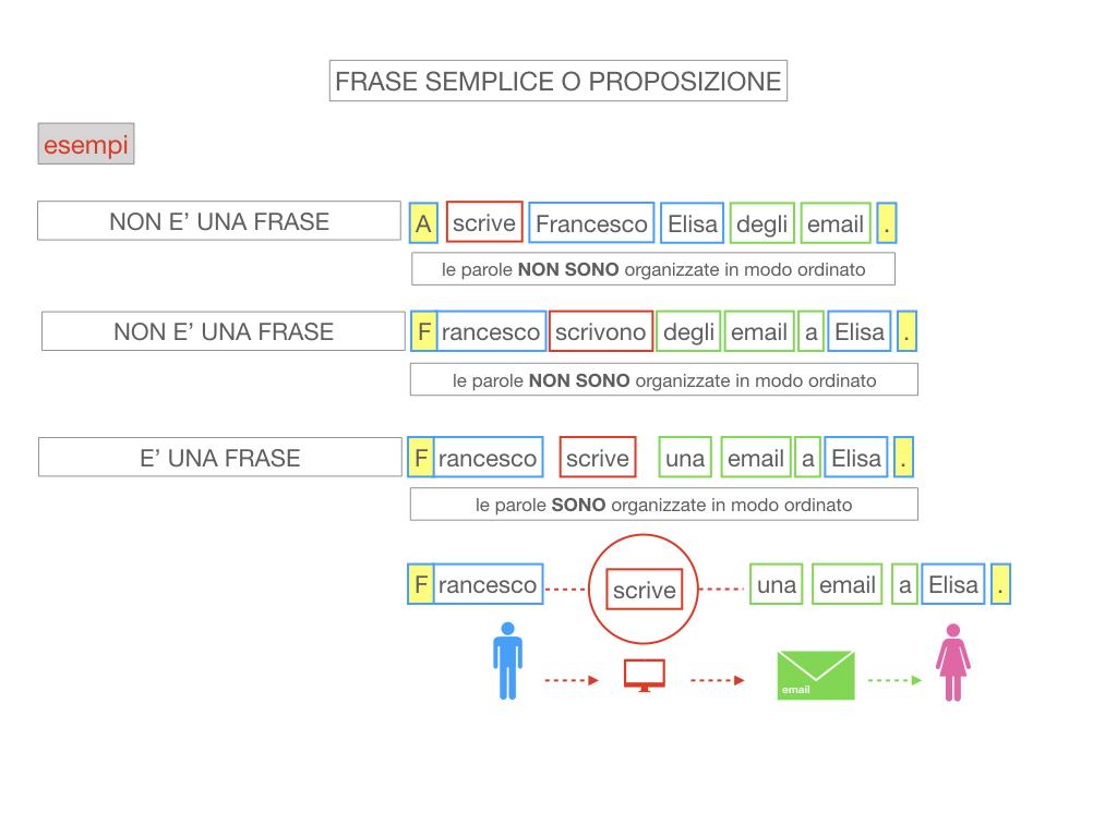 1. LA SINTASSI_FRASI SEMPLICI E FASI COMPLESSE_SIMULAZIONE.085