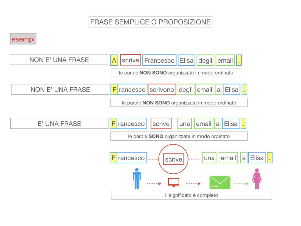 1. LA SINTASSI_FRASI SEMPLICI E FASI COMPLESSE_SIMULAZIONE.086