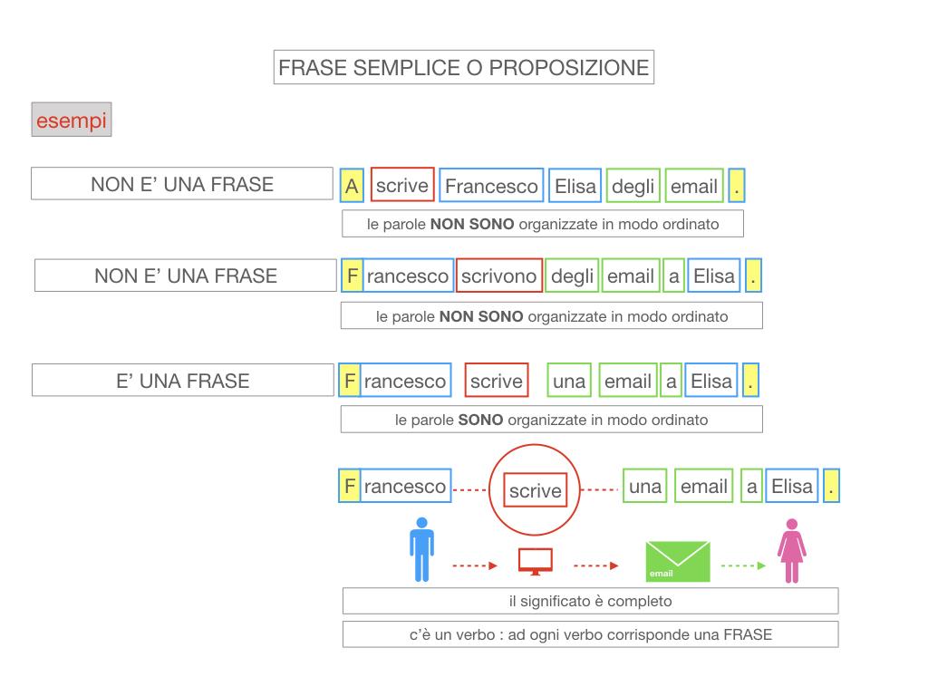 1. LA SINTASSI_FRASI SEMPLICI E FASI COMPLESSE_SIMULAZIONE.087