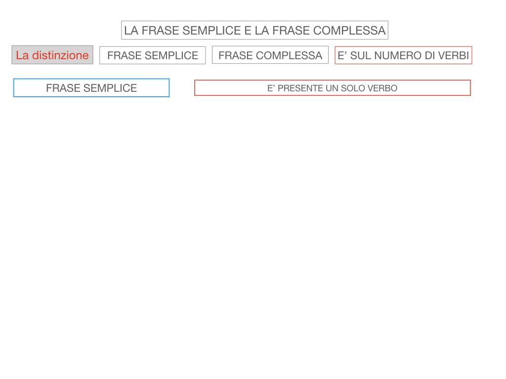 1. LA SINTASSI_FRASI SEMPLICI E FASI COMPLESSE_SIMULAZIONE.093