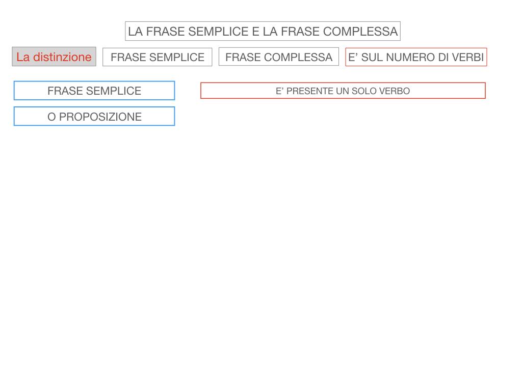 1. LA SINTASSI_FRASI SEMPLICI E FASI COMPLESSE_SIMULAZIONE.094