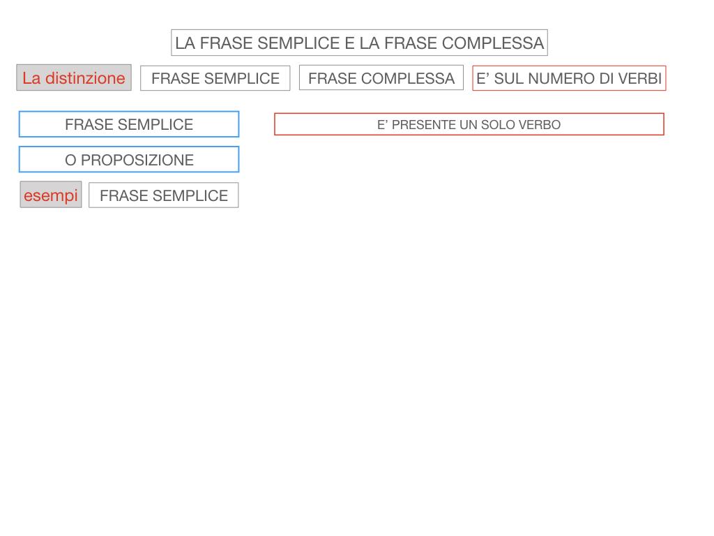 1. LA SINTASSI_FRASI SEMPLICI E FASI COMPLESSE_SIMULAZIONE.095