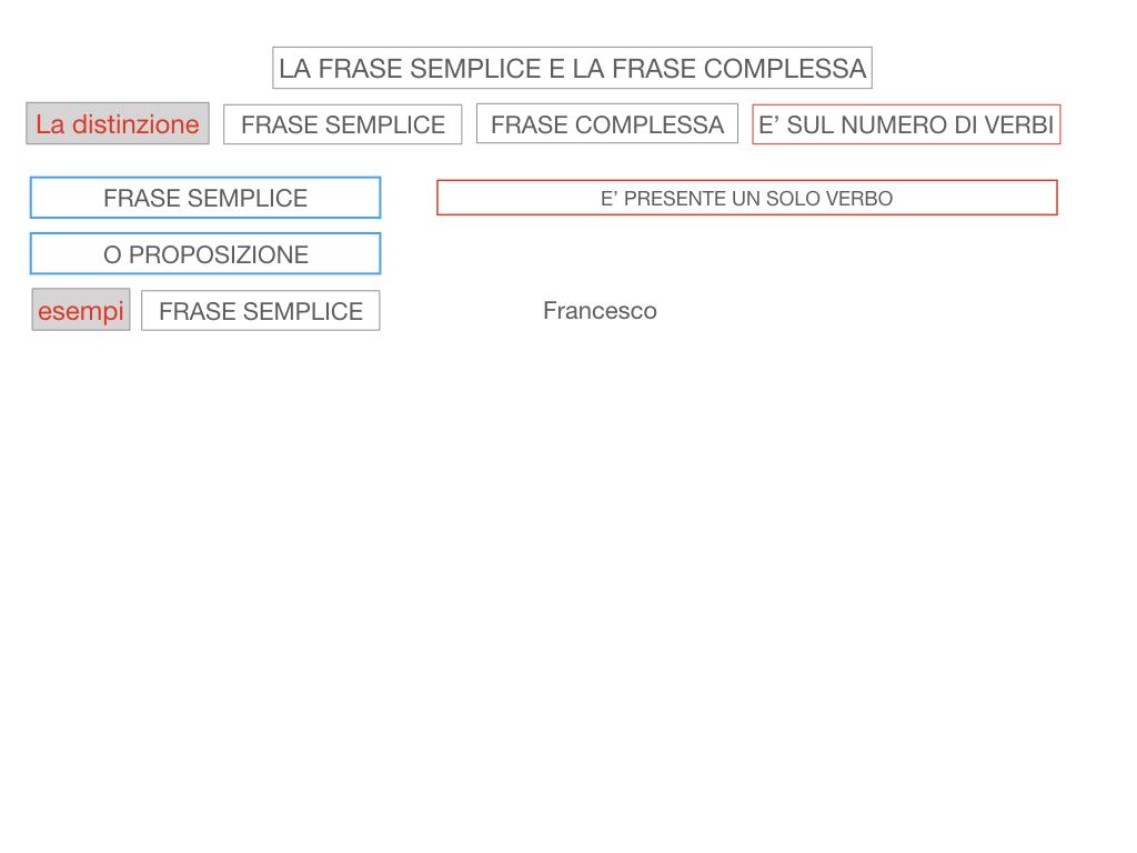 1. LA SINTASSI_FRASI SEMPLICI E FASI COMPLESSE_SIMULAZIONE.096