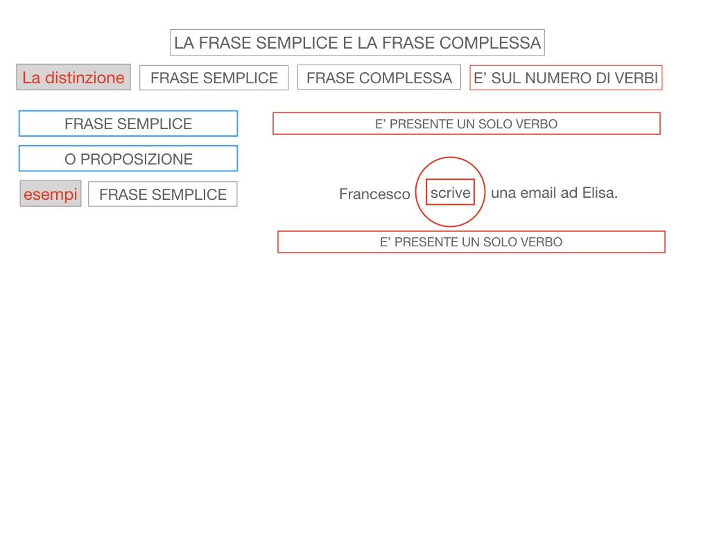 1. LA SINTASSI_FRASI SEMPLICI E FASI COMPLESSE_SIMULAZIONE.099