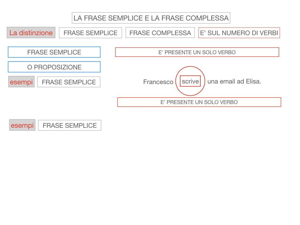 1. LA SINTASSI_FRASI SEMPLICI E FASI COMPLESSE_SIMULAZIONE.100