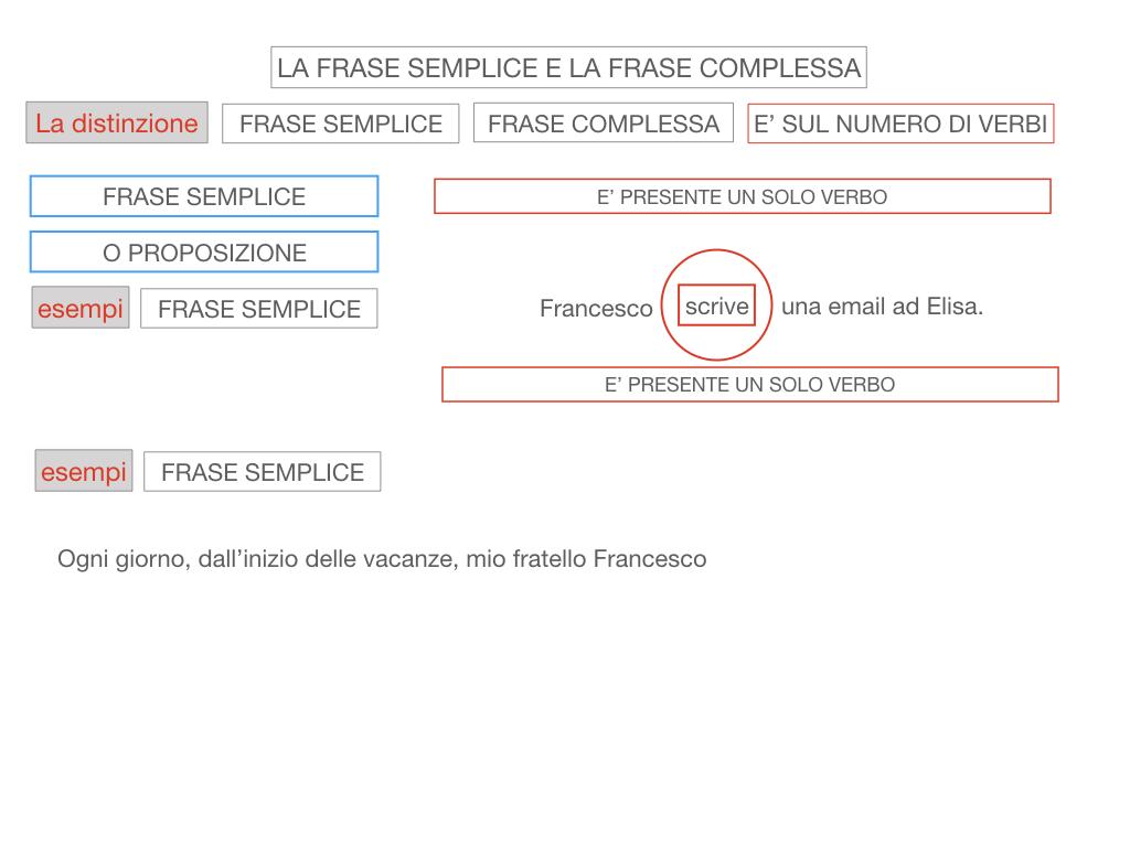 1. LA SINTASSI_FRASI SEMPLICI E FASI COMPLESSE_SIMULAZIONE.101