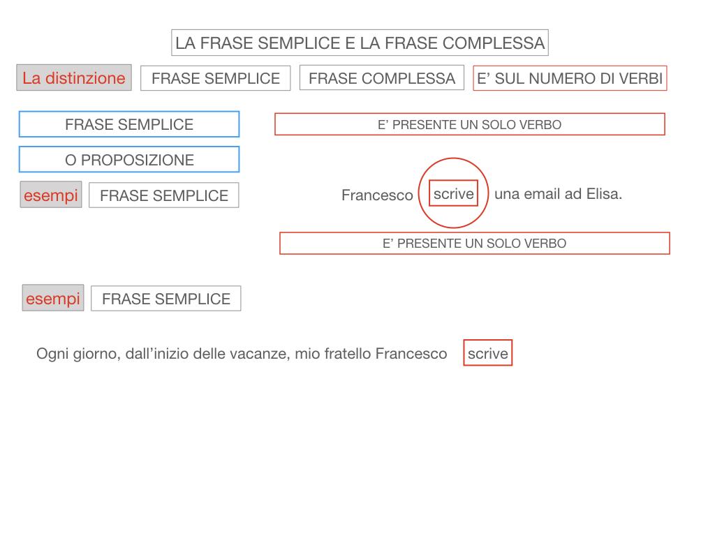 1. LA SINTASSI_FRASI SEMPLICI E FASI COMPLESSE_SIMULAZIONE.102