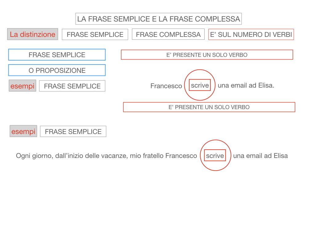 1. LA SINTASSI_FRASI SEMPLICI E FASI COMPLESSE_SIMULAZIONE.103