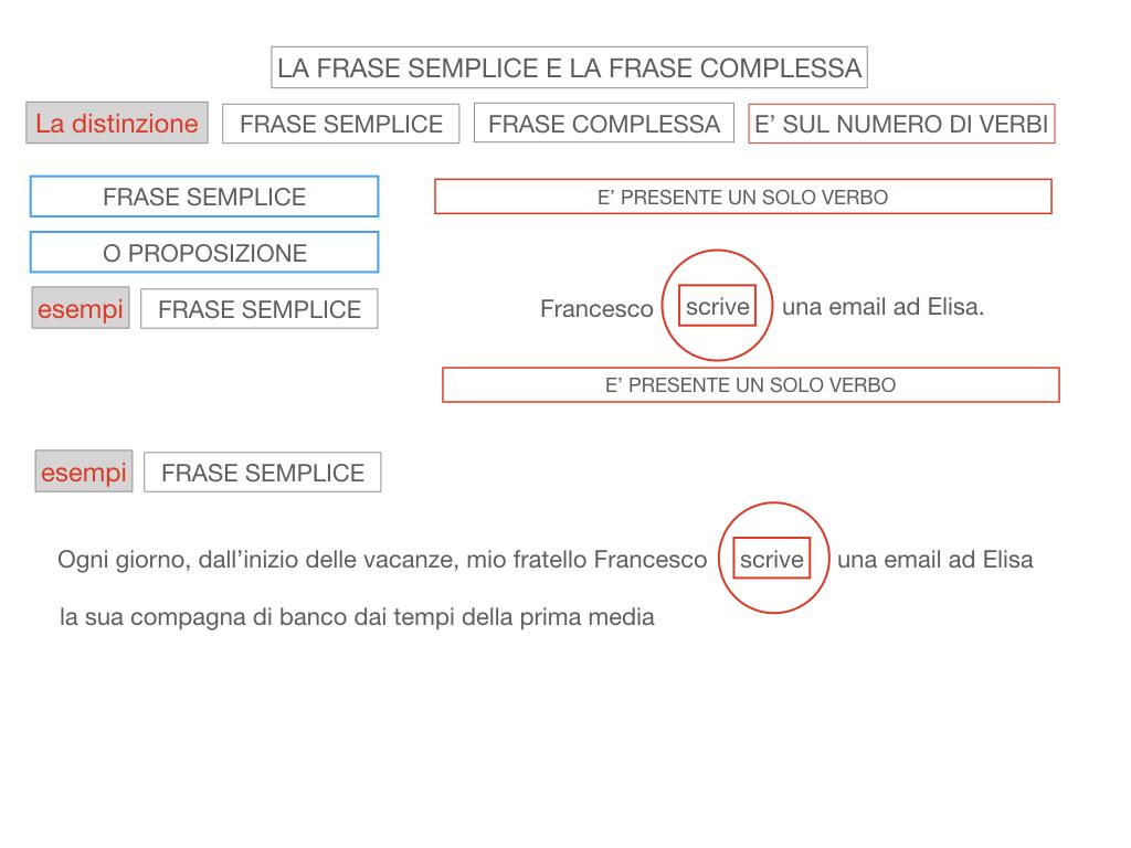 1. LA SINTASSI_FRASI SEMPLICI E FASI COMPLESSE_SIMULAZIONE.104