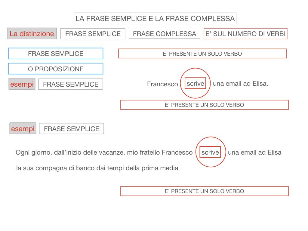 1. LA SINTASSI_FRASI SEMPLICI E FASI COMPLESSE_SIMULAZIONE.105