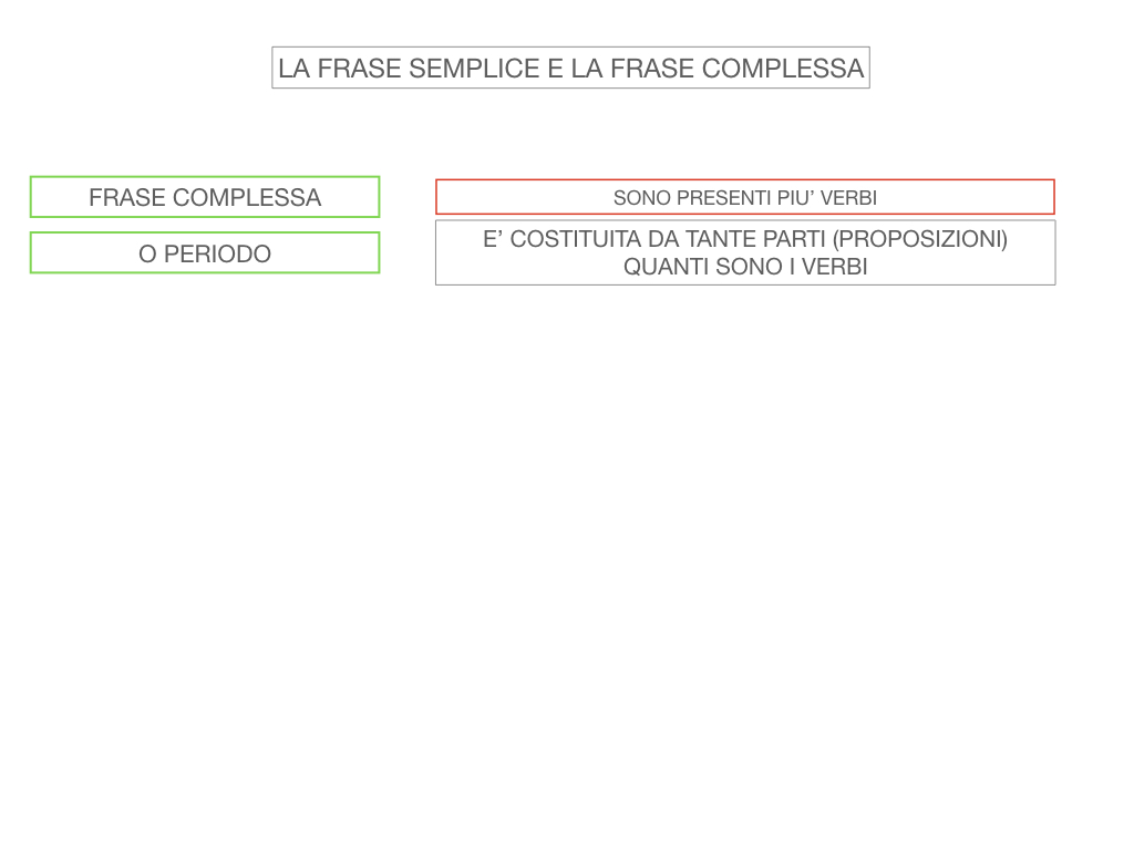 1. LA SINTASSI_FRASI SEMPLICI E FASI COMPLESSE_SIMULAZIONE.110