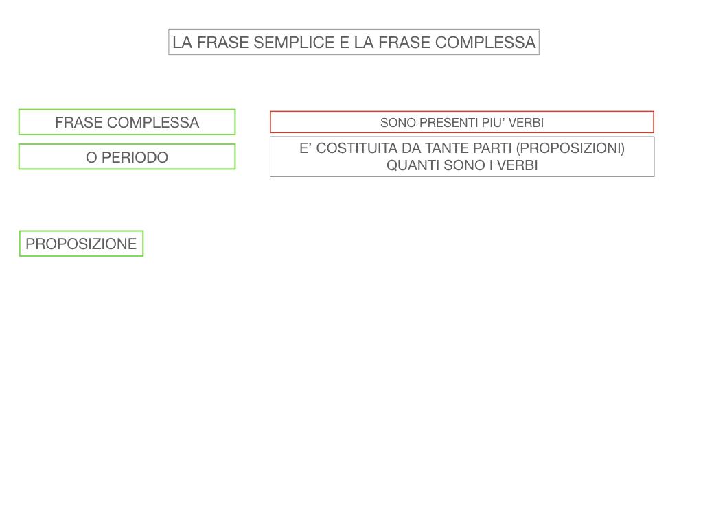 1. LA SINTASSI_FRASI SEMPLICI E FASI COMPLESSE_SIMULAZIONE.111