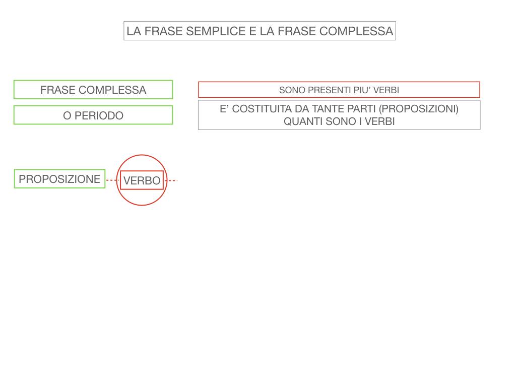 1. LA SINTASSI_FRASI SEMPLICI E FASI COMPLESSE_SIMULAZIONE.112