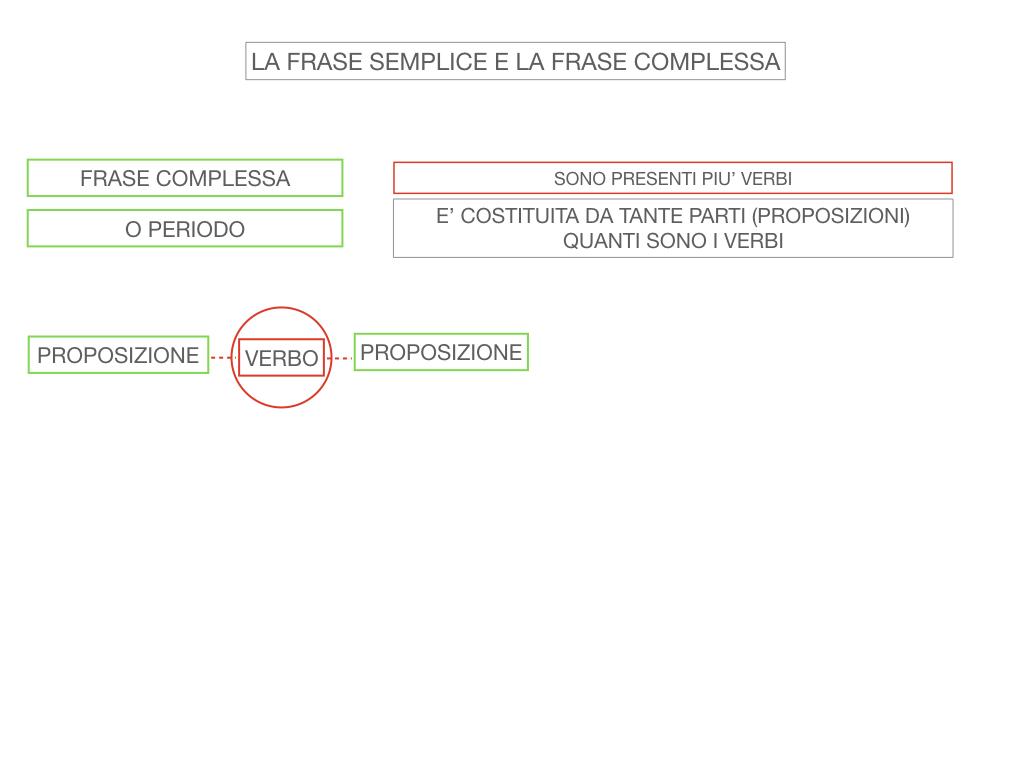 1. LA SINTASSI_FRASI SEMPLICI E FASI COMPLESSE_SIMULAZIONE.113