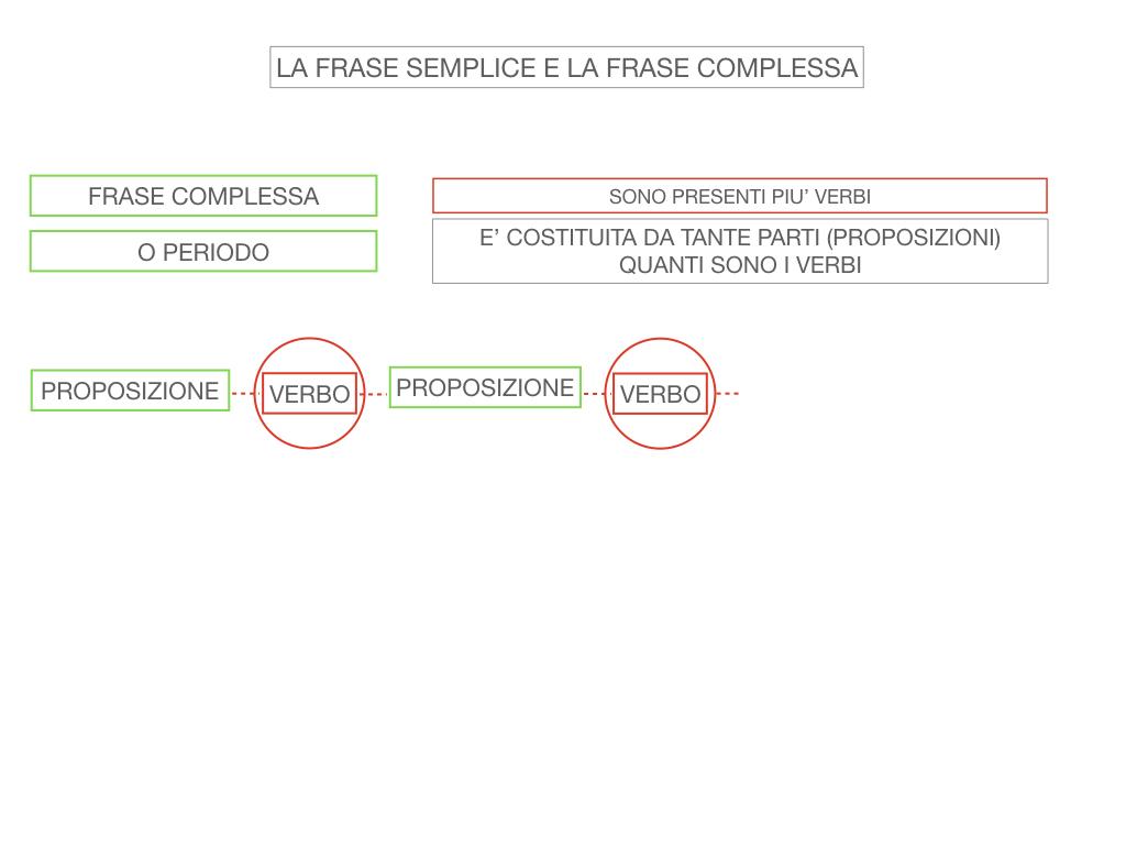 1. LA SINTASSI_FRASI SEMPLICI E FASI COMPLESSE_SIMULAZIONE.114
