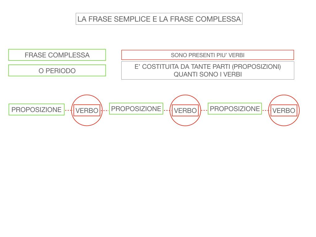 1. LA SINTASSI_FRASI SEMPLICI E FASI COMPLESSE_SIMULAZIONE.115
