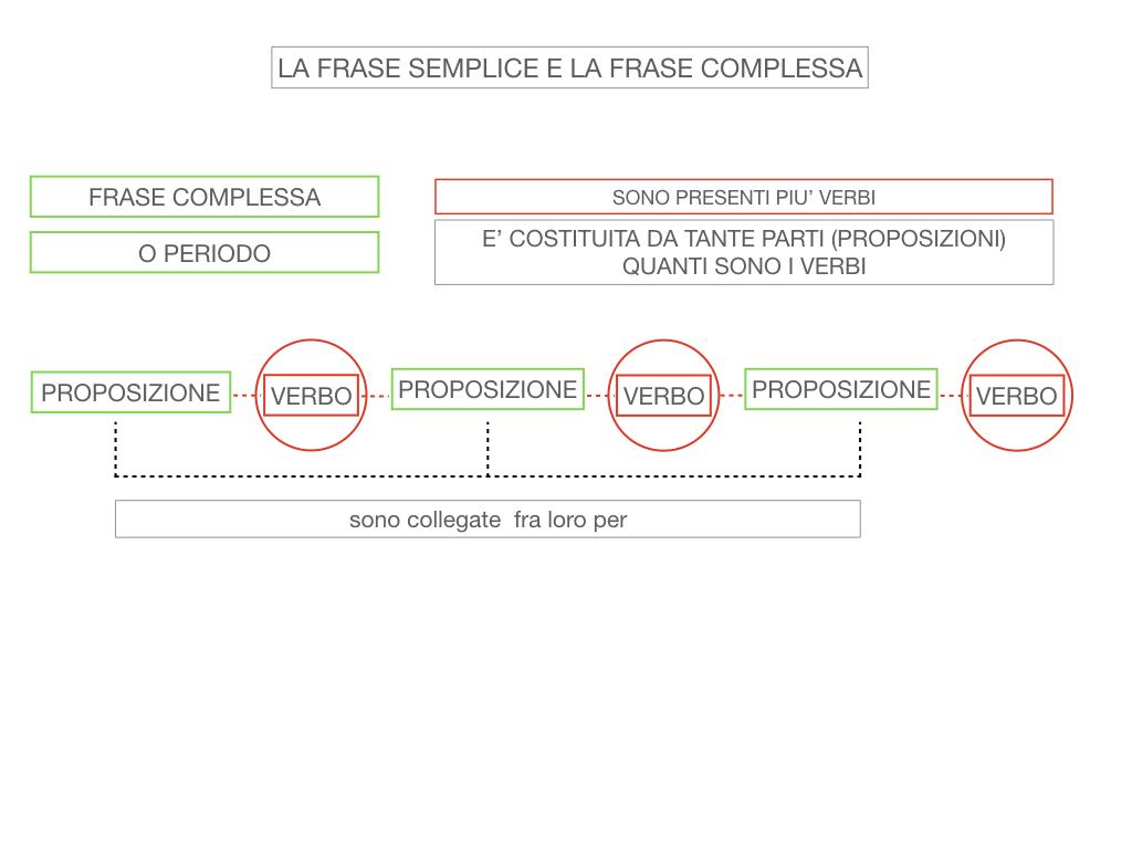 1. LA SINTASSI_FRASI SEMPLICI E FASI COMPLESSE_SIMULAZIONE.116