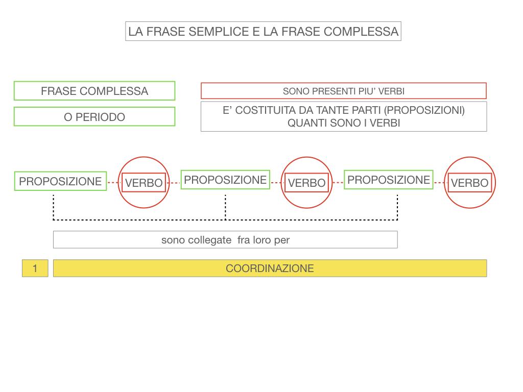 1. LA SINTASSI_FRASI SEMPLICI E FASI COMPLESSE_SIMULAZIONE.117