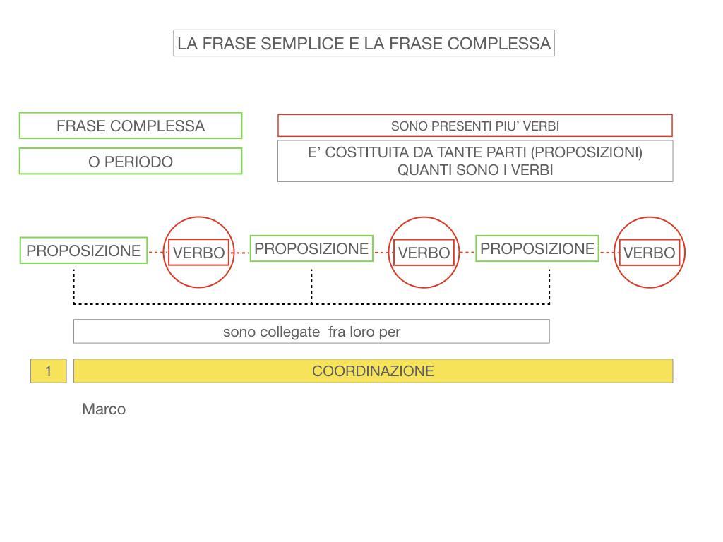 1. LA SINTASSI_FRASI SEMPLICI E FASI COMPLESSE_SIMULAZIONE.118