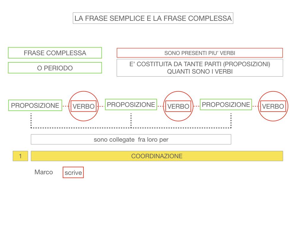 1. LA SINTASSI_FRASI SEMPLICI E FASI COMPLESSE_SIMULAZIONE.119