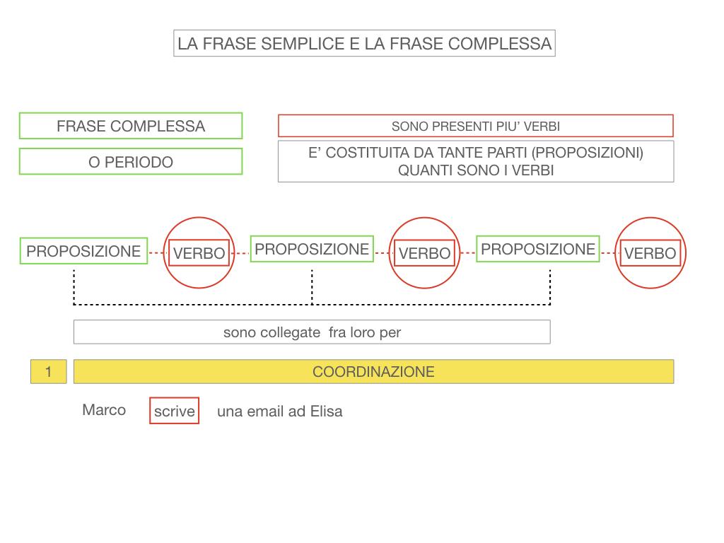 1. LA SINTASSI_FRASI SEMPLICI E FASI COMPLESSE_SIMULAZIONE.120