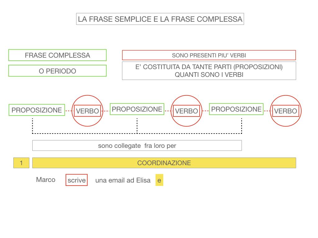 1. LA SINTASSI_FRASI SEMPLICI E FASI COMPLESSE_SIMULAZIONE.121