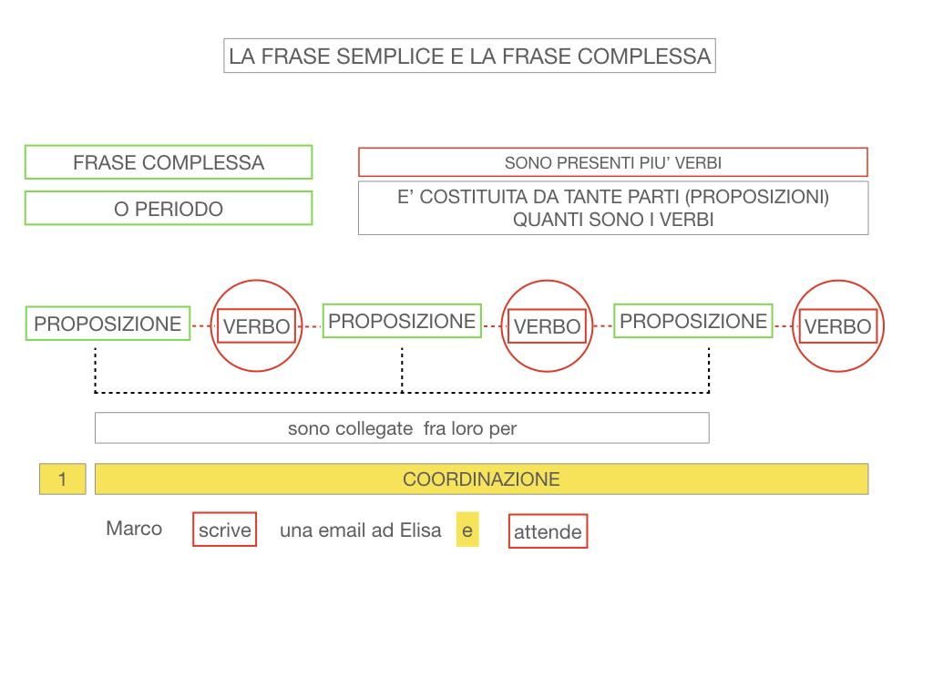 1. LA SINTASSI_FRASI SEMPLICI E FASI COMPLESSE_SIMULAZIONE.122