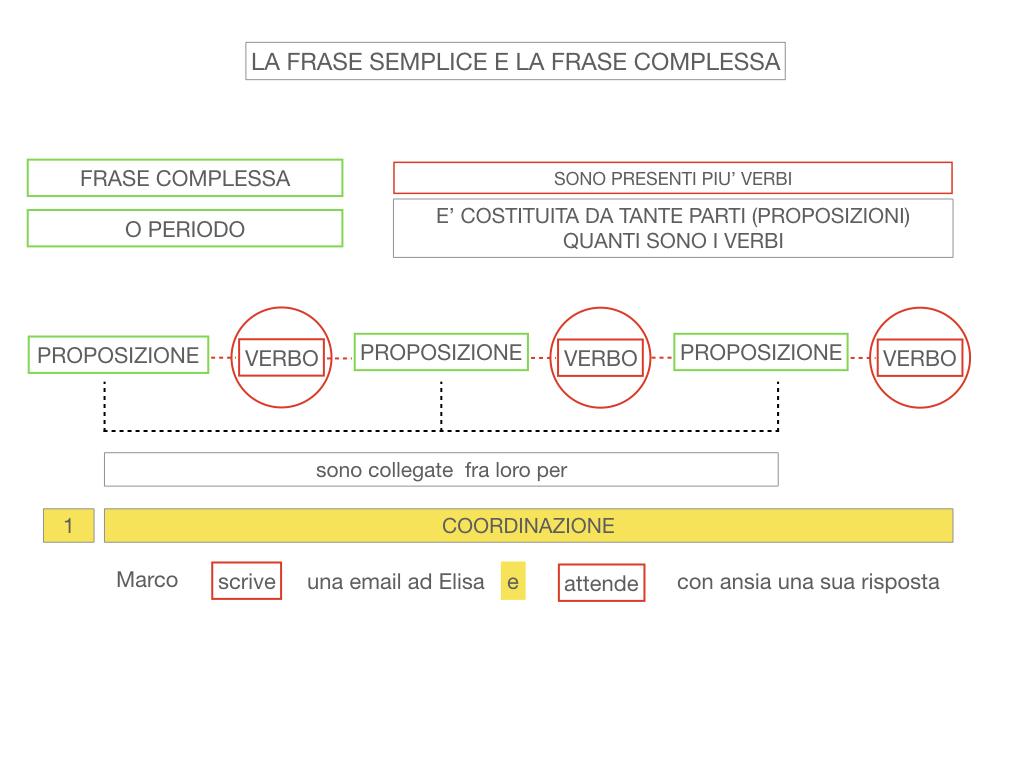 1. LA SINTASSI_FRASI SEMPLICI E FASI COMPLESSE_SIMULAZIONE.123