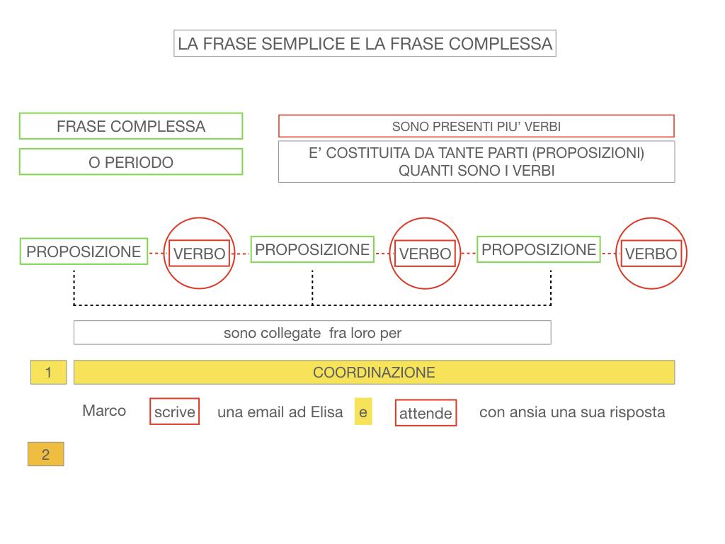 1. LA SINTASSI_FRASI SEMPLICI E FASI COMPLESSE_SIMULAZIONE.124