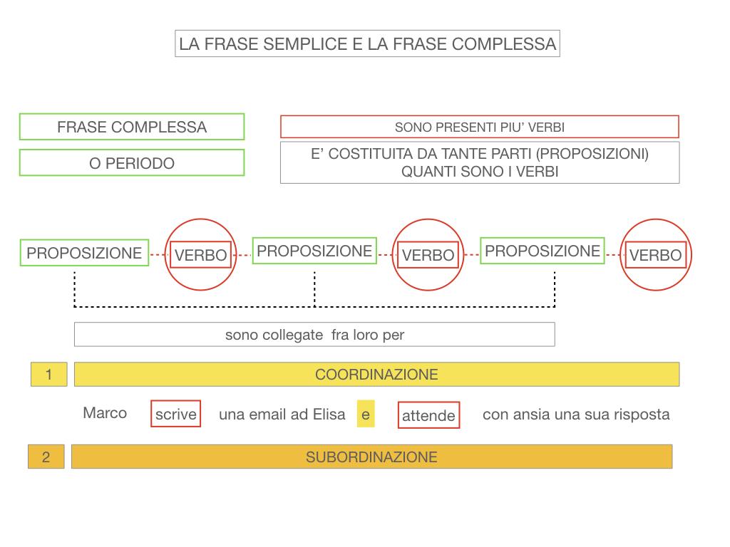 1. LA SINTASSI_FRASI SEMPLICI E FASI COMPLESSE_SIMULAZIONE.125