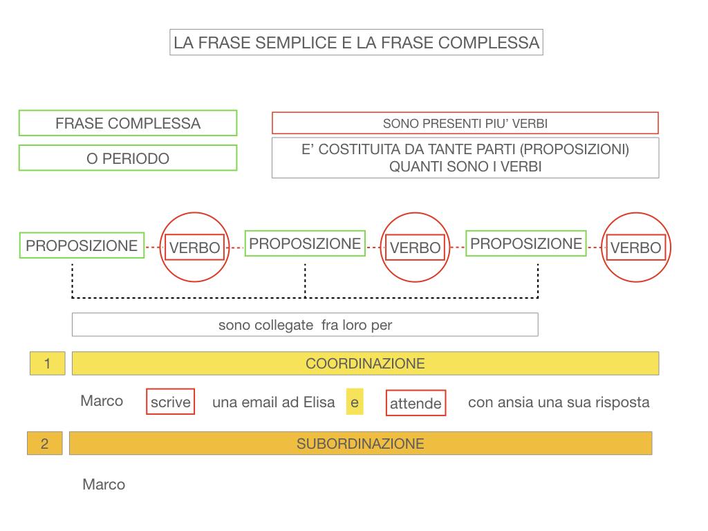 1. LA SINTASSI_FRASI SEMPLICI E FASI COMPLESSE_SIMULAZIONE.126