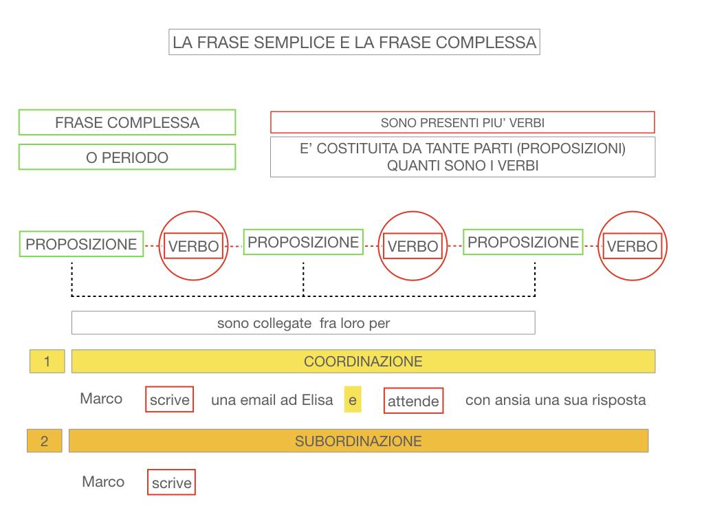 1. LA SINTASSI_FRASI SEMPLICI E FASI COMPLESSE_SIMULAZIONE.127