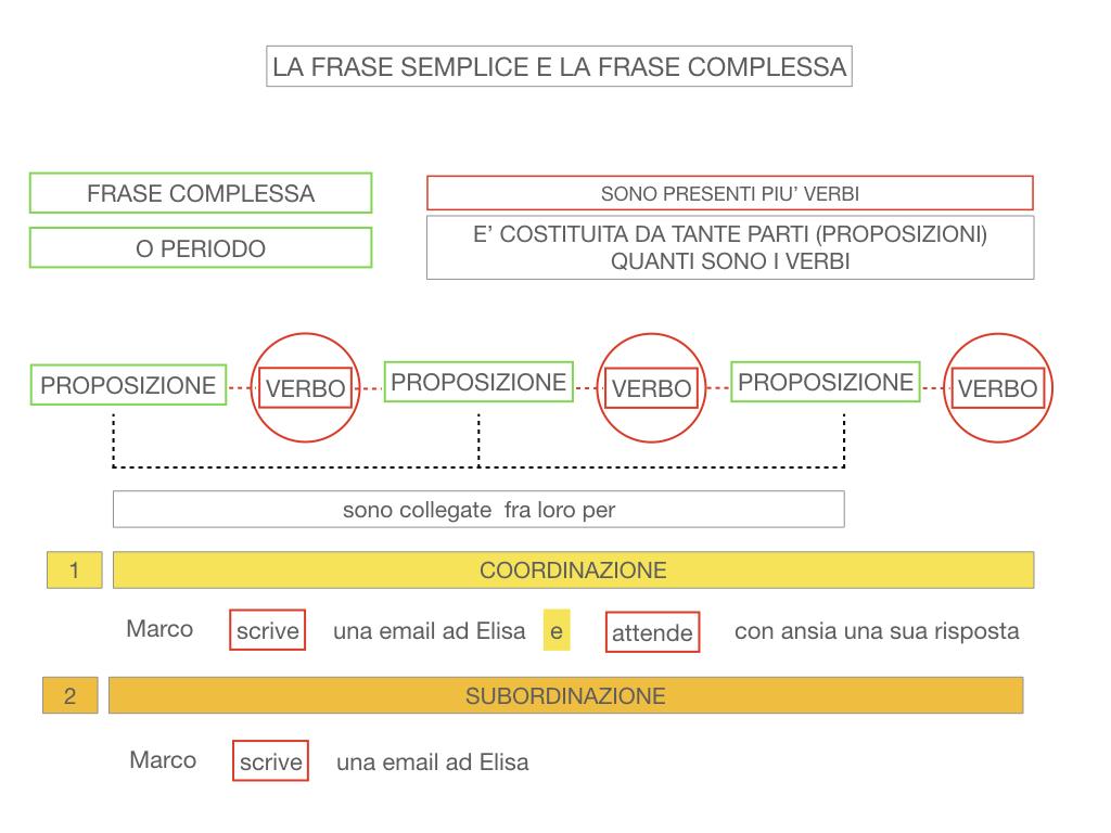 1. LA SINTASSI_FRASI SEMPLICI E FASI COMPLESSE_SIMULAZIONE.128