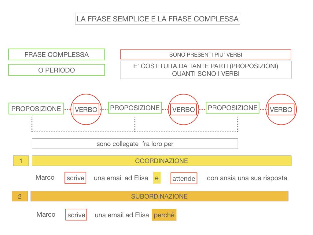 1. LA SINTASSI_FRASI SEMPLICI E FASI COMPLESSE_SIMULAZIONE.129