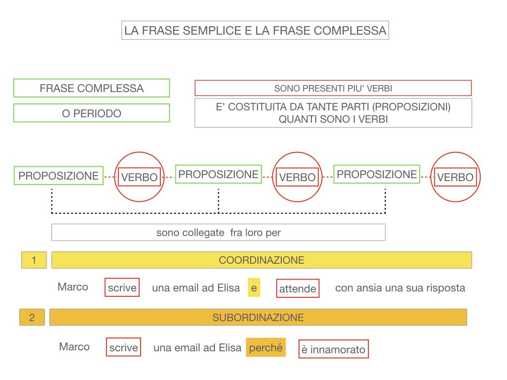 1. LA SINTASSI_FRASI SEMPLICI E FASI COMPLESSE_SIMULAZIONE.130